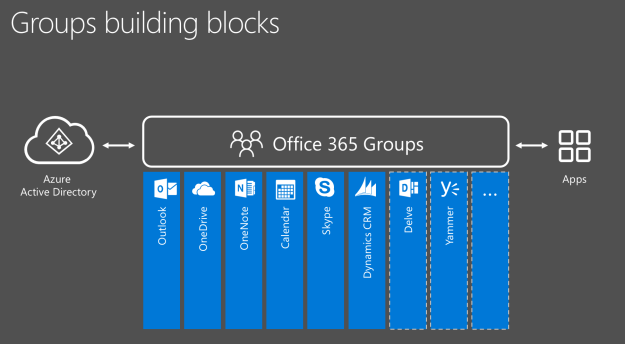process flow diagram tool automate office 365 groups provisioning    process    using ms  automate office 365 groups provisioning    process    using ms